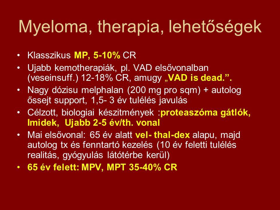 """Myeloma, therapia, lehetőségek •Klasszikus MP, 5-10% CR •Ujabb kemotherapiák, pl. VAD elsővonalban (veseinsuff.) 12-18% CR, amugy """"VAD is dead."""". •Nag"""