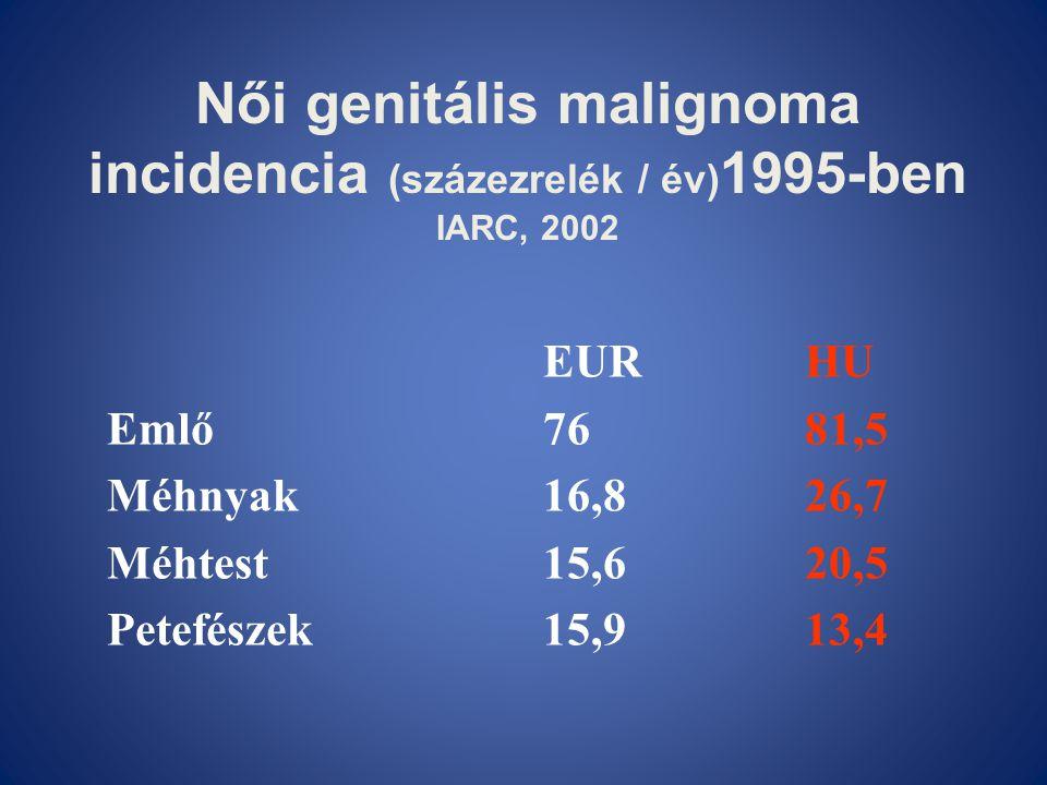 Női genitális malignoma incidencia (százezrelék / év) 1995-ben IARC, 2002 EURHU Emlő7681,5 Méhnyak16,826,7 Méhtest15,620,5 Petefészek15,913,4