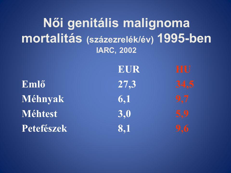 Női genitális malignoma mortalitás (százezrelék/év) 1995-ben IARC, 2002 EURHU Emlő27,334,5 Méhnyak6,19,7 Méhtest3,05,9 Petefészek8,19,6