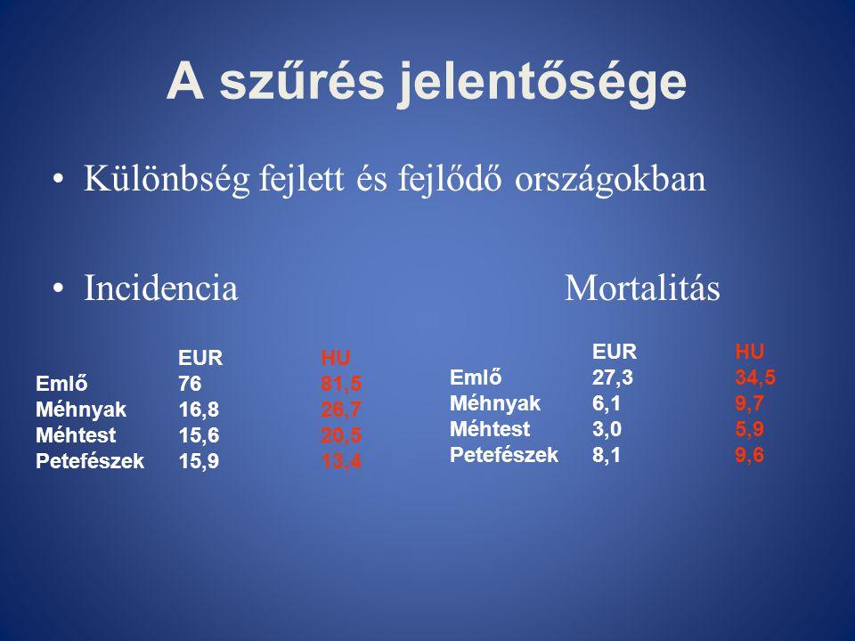 A szűrés jelentősége •Különbség fejlett és fejlődő országokban •Incidencia Mortalitás EURHU Emlő7681,5 Méhnyak16,826,7 Méhtest15,620,5 Petefészek15,91