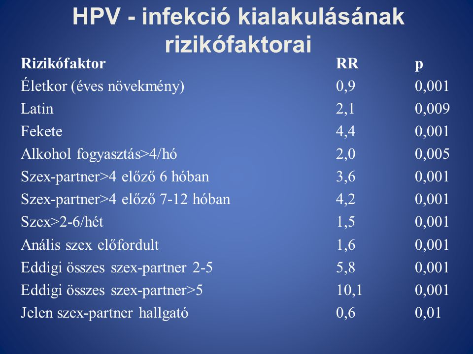 HPV - infekció kialakulásának rizikófaktorai RizikófaktorRRp Életkor (éves növekmény)0,90,001 Latin2,10,009 Fekete4,40,001 Alkohol fogyasztás>4/hó2,00