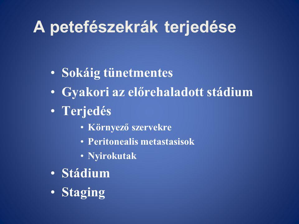 A petefészekrák terjedése •Sokáig tünetmentes •Gyakori az előrehaladott stádium •Terjedés •Környező szervekre •Peritonealis metastasisok •Nyirokutak •