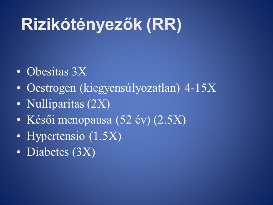 Rizikótényezők (RR) •Obesitas 3X •Oestrogen (kiegyensúlyozatlan) 4-15X •Nulliparitas (2X) •Késői menopausa (52 év) (2.5X) •Hypertensio (1.5X) •Diabete