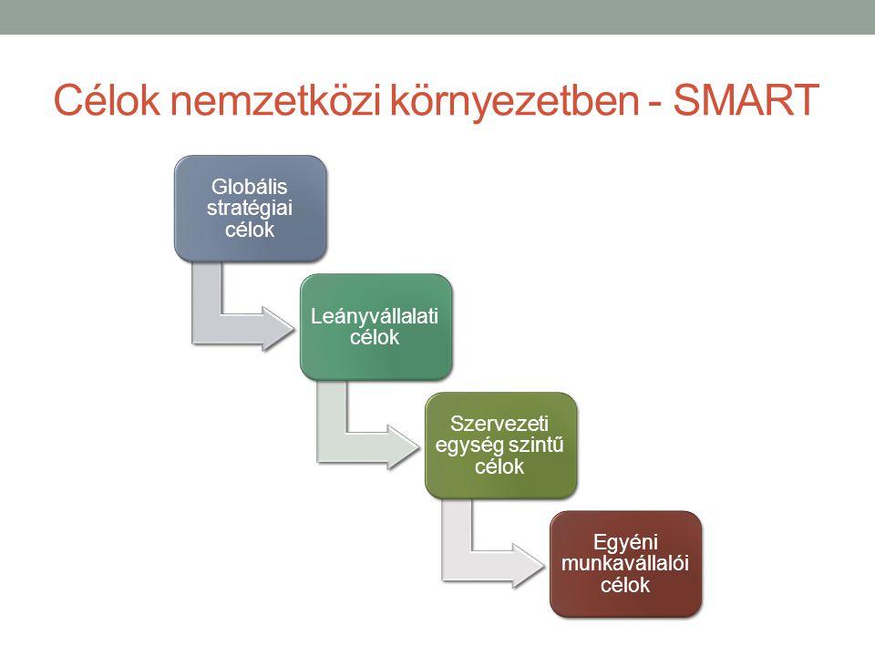Célok nemzetközi környezetben - SMART Globális stratégiai célok Leányvállalati célok Szervezeti egység szintű célok Egyéni munkavállalói célok