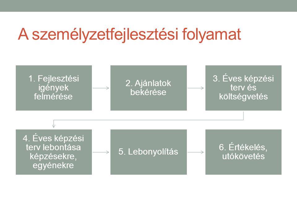 A személyzetfejlesztési folyamat 1.Fejlesztési igények felmérése 2.