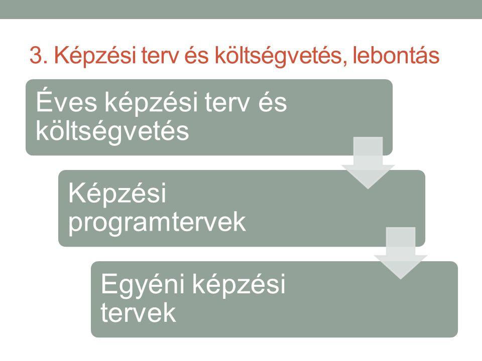 3. Képzési terv és költségvetés, lebontás Éves képzési terv és költségvetés Képzési programtervek Egyéni képzési tervek