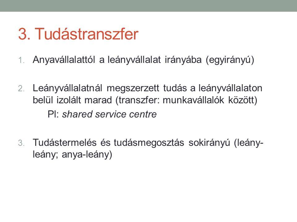 3. Tudástranszfer 1. Anyavállalattól a leányvállalat irányába (egyirányú) 2. Leányvállalatnál megszerzett tudás a leányvállalaton belül izolált marad