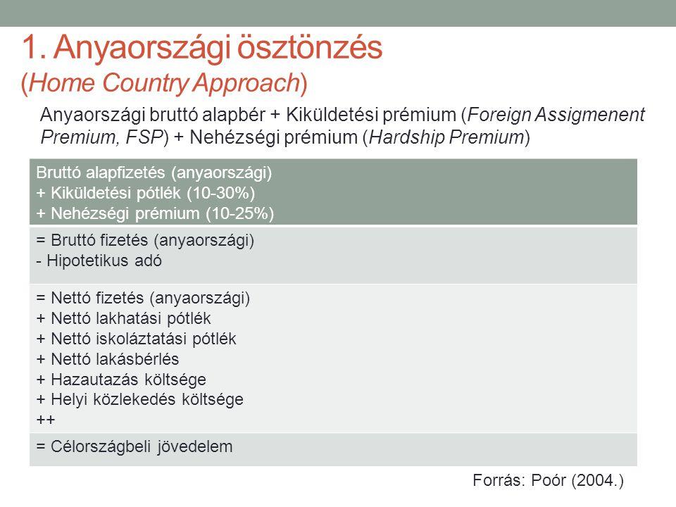 1. Anyaországi ösztönzés (Home Country Approach) Anyaországi bruttó alapbér + Kiküldetési prémium (Foreign Assigmenent Premium, FSP) + Nehézségi prémi