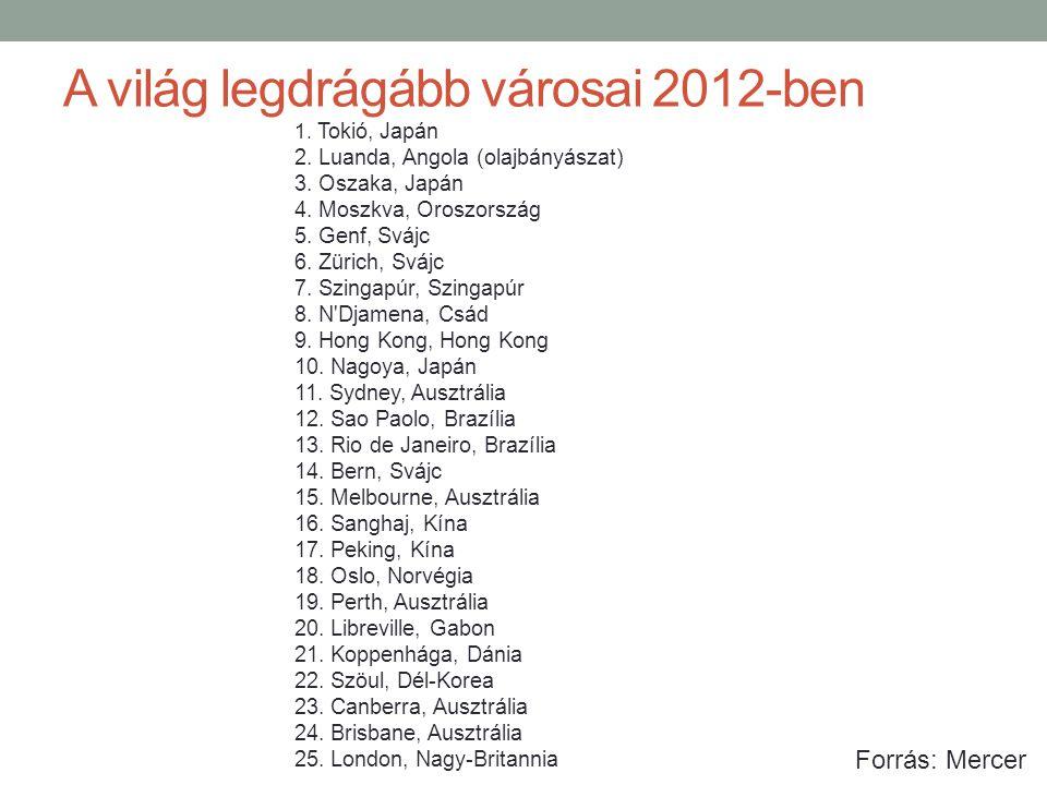 A világ legdrágább városai 2012-ben 1. Tokió, Japán 2. Luanda, Angola (olajbányászat) 3. Oszaka, Japán 4. Moszkva, Oroszország 5. Genf, Svájc 6. Züric