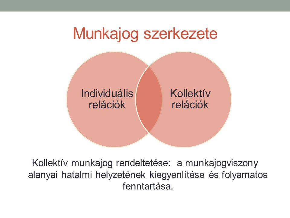 Individuális relációk Kollektív relációk Kollektív munkajog rendeltetése: a munkajogviszony alanyai hatalmi helyzetének kiegyenlítése és folyamatos fenntartása.
