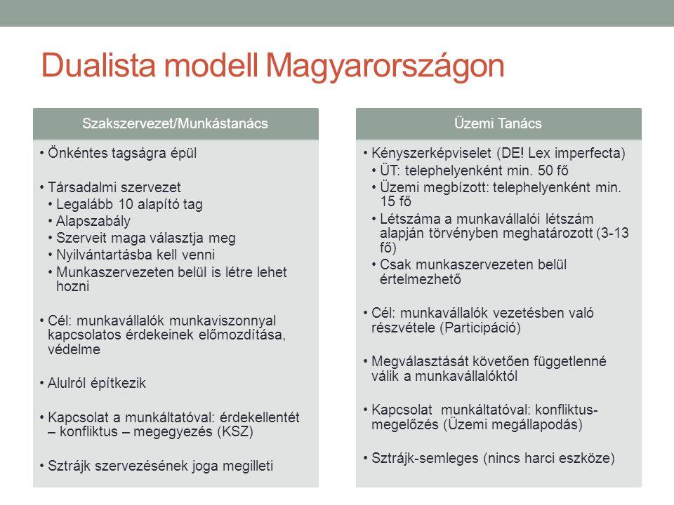 Dualista modell Magyarországon Szakszervezet/Munkástanács •Önkéntes tagságra épül •Társadalmi szervezet •Legalább 10 alapító tag •Alapszabály •Szerveit maga választja meg •Nyilvántartásba kell venni •Munkaszervezeten belül is létre lehet hozni •Cél: munkavállalók munkaviszonnyal kapcsolatos érdekeinek előmozdítása, védelme •Alulról építkezik •Kapcsolat a munkáltatóval: érdekellentét – konfliktus – megegyezés (KSZ) •Sztrájk szervezésének joga megilleti Üzemi Tanács •Kényszerképviselet (DE.
