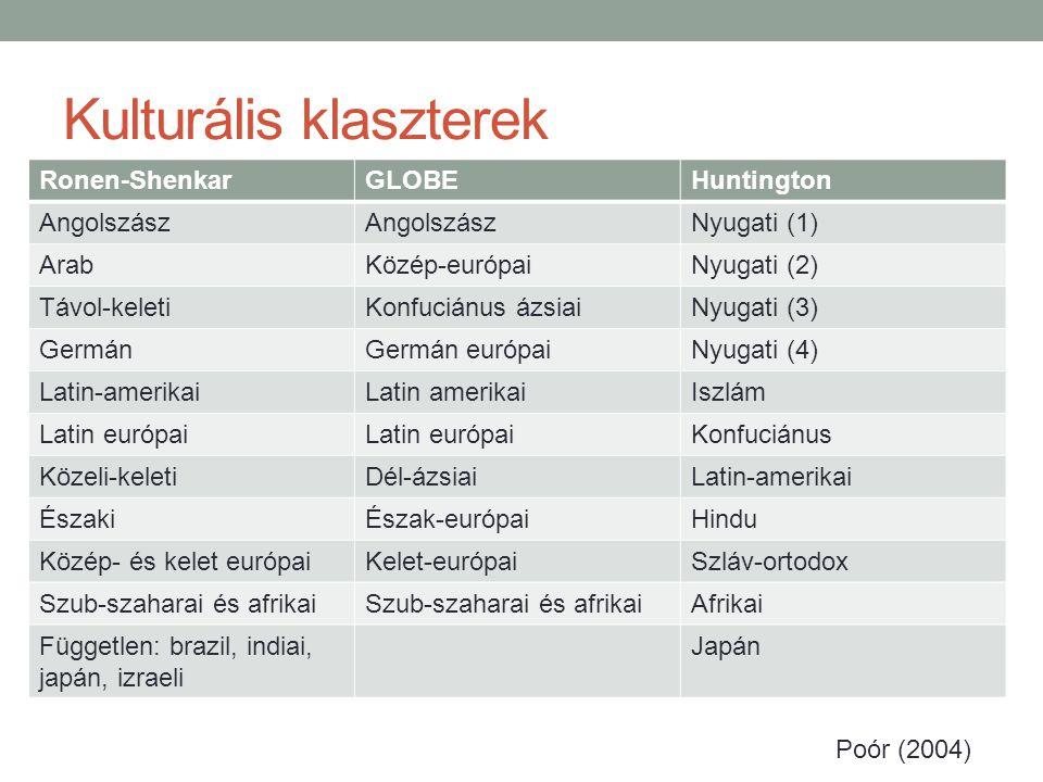 Kulturális klaszterek Ronen-ShenkarGLOBEHuntington Angolszász Nyugati (1) ArabKözép-európaiNyugati (2) Távol-keletiKonfuciánus ázsiaiNyugati (3) GermánGermán európaiNyugati (4) Latin-amerikaiLatin amerikaiIszlám Latin európai Konfuciánus Közeli-keletiDél-ázsiaiLatin-amerikai ÉszakiÉszak-európaiHindu Közép- és kelet európaiKelet-európaiSzláv-ortodox Szub-szaharai és afrikai Afrikai Független: brazil, indiai, japán, izraeli Japán Poór (2004)