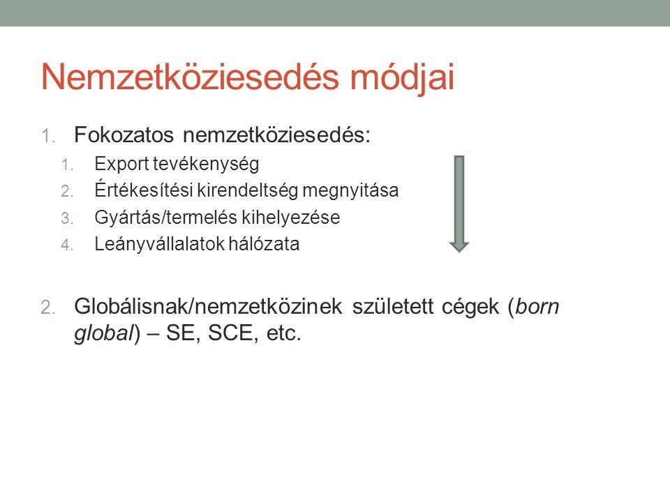 Nemzetköziesedés módjai 1. Fokozatos nemzetköziesedés: 1. Export tevékenység 2. Értékesítési kirendeltség megnyitása 3. Gyártás/termelés kihelyezése 4