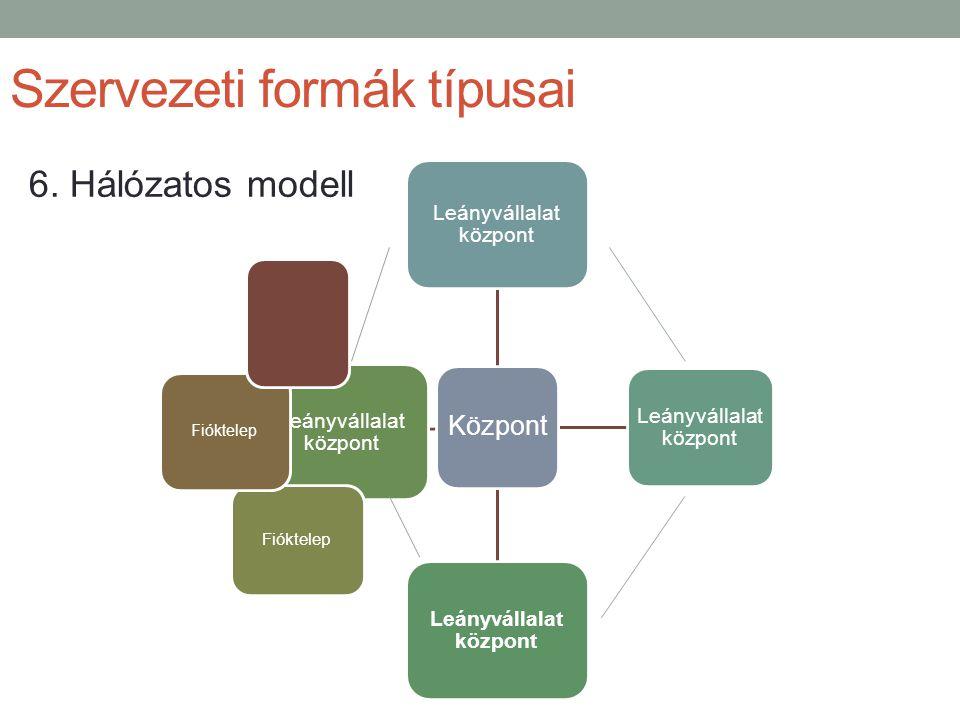 Szervezeti formák típusai Központ Leányvállalat központ Fióktelep 6. Hálózatos modell