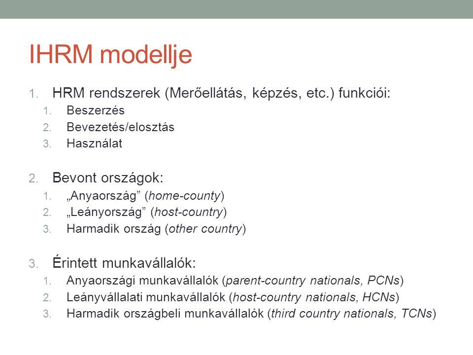 """IHRM modellje 1. HRM rendszerek (Merőellátás, képzés, etc.) funkciói: 1. Beszerzés 2. Bevezetés/elosztás 3. Használat 2. Bevont országok: 1. """"Anyaorsz"""