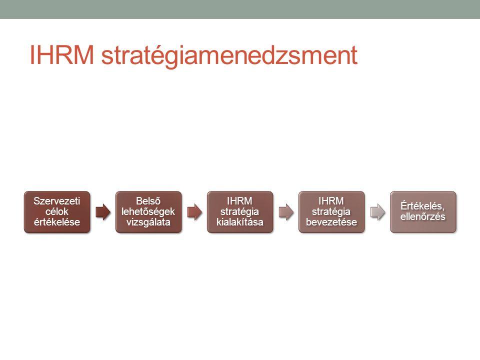 IHRM stratégiamenedzsment Szervezeti célok értékelése Belső lehetőségek vizsgálata IHRM stratégia kialakítása IHRM stratégia bevezetése Értékelés, ellenőrzés