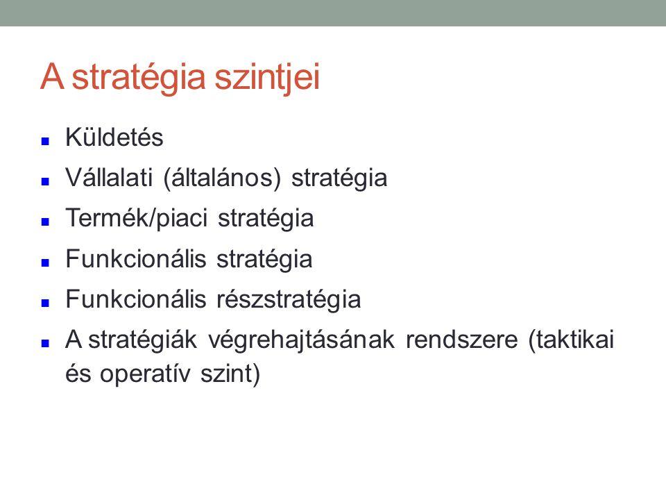 A stratégia szintjei n Küldetés n Vállalati (általános) stratégia n Termék/piaci stratégia n Funkcionális stratégia n Funkcionális részstratégia n A stratégiák végrehajtásának rendszere (taktikai és operatív szint)