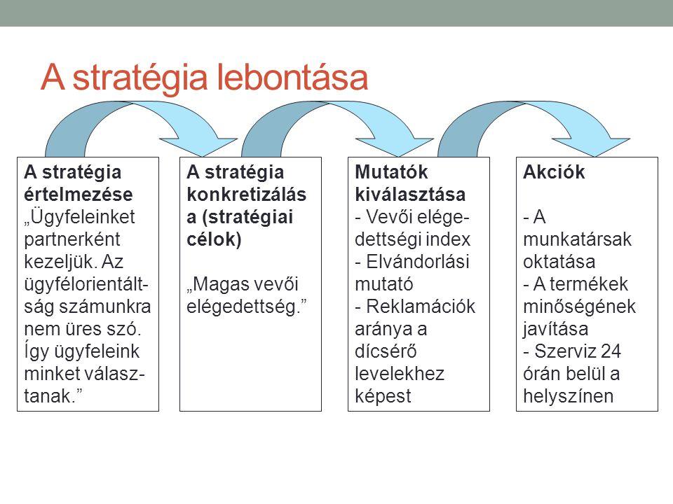 """A stratégia lebontása A stratégia értelmezése """"Ügyfeleinket partnerként kezeljük. Az ügyfélorientált- ság számunkra nem üres szó. Így ügyfeleink minke"""