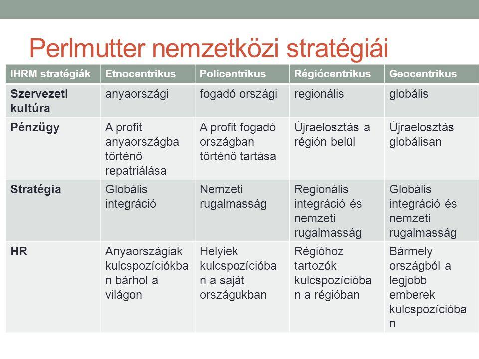 Perlmutter nemzetközi stratégiái IHRM stratégiákEtnocentrikusPolicentrikusRégiócentrikusGeocentrikus Szervezeti kultúra anyaországifogadó országiregio