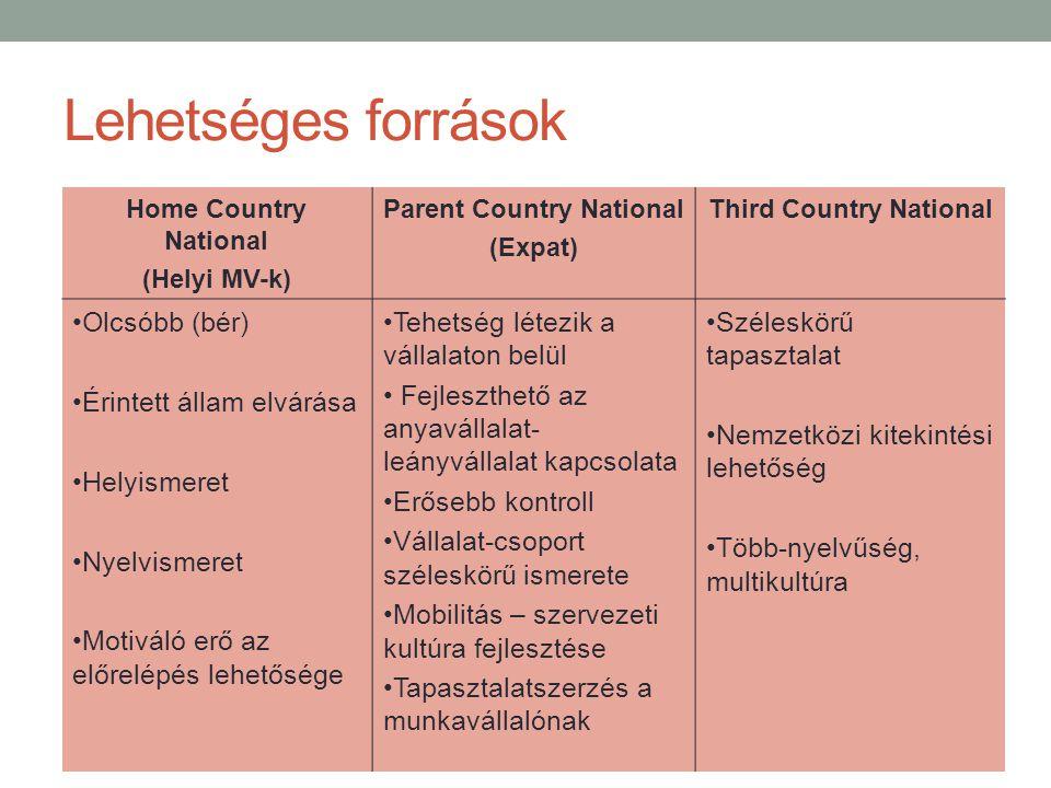 Lehetséges források Home Country National (Helyi MV-k) Parent Country National (Expat) Third Country National •Olcsóbb (bér) •Érintett állam elvárása •Helyismeret •Nyelvismeret •Motiváló erő az előrelépés lehetősége •Tehetség létezik a vállalaton belül • Fejleszthető az anyavállalat- leányvállalat kapcsolata •Erősebb kontroll •Vállalat-csoport széleskörű ismerete •Mobilitás – szervezeti kultúra fejlesztése •Tapasztalatszerzés a munkavállalónak •Széleskörű tapasztalat •Nemzetközi kitekintési lehetőség •Több-nyelvűség, multikultúra