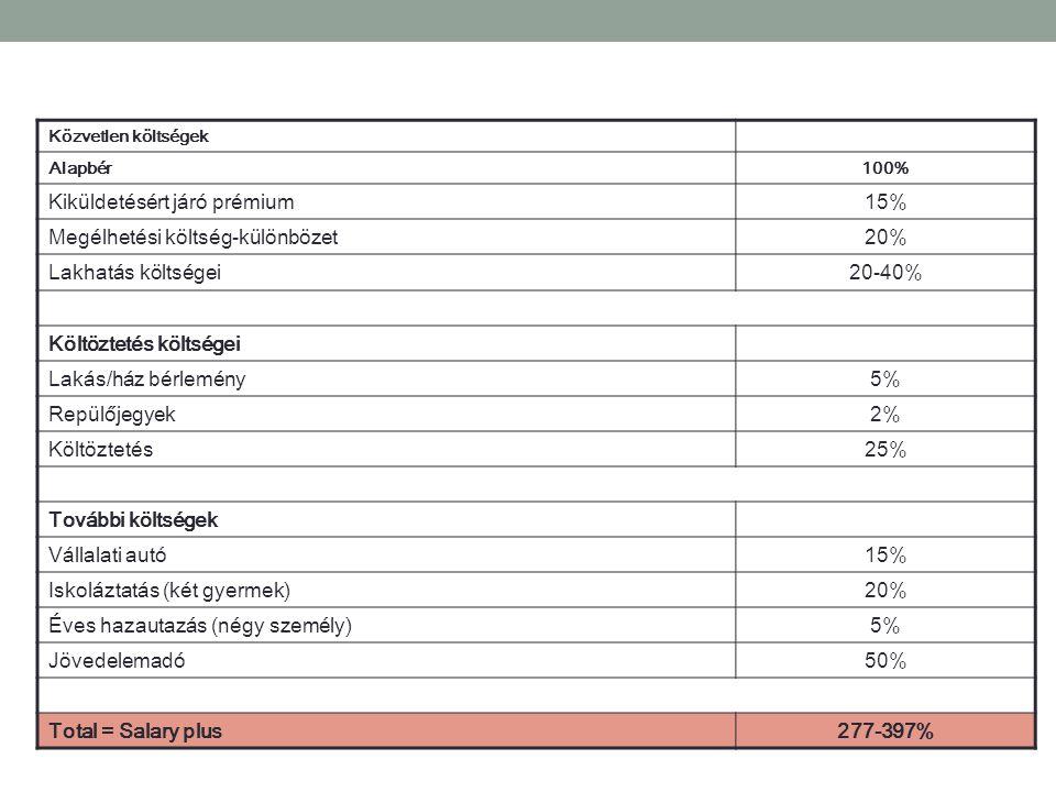 Közvetlen költségek Alapbér100% Kiküldetésért járó prémium15% Megélhetési költség-különbözet20% Lakhatás költségei20-40% Költöztetés költségei Lakás/ház bérlemény5% Repülőjegyek2% Költöztetés25% További költségek Vállalati autó15% Iskoláztatás (két gyermek)20% Éves hazautazás (négy személy)5% Jövedelemadó50% Total = Salary plus277-397%