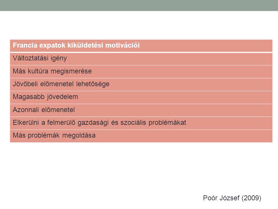 Francia expatok kiküldetési motivációi Változtatási igény Más kultúra megismerése Jövőbeli előmenetel lehetősége Magasabb jövedelem Azonnali előmenetel Elkerülni a felmerülő gazdasági és szociális problémákat Más problémák megoldása Poór József (2009)