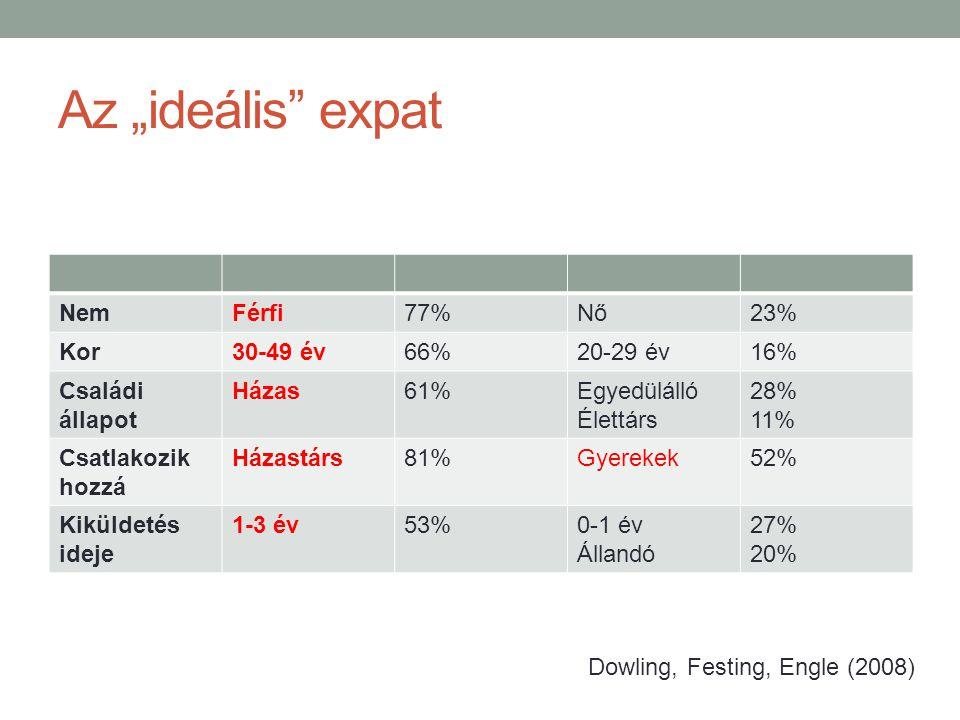 """Az """"ideális expat NemFérfi77%Nő23% Kor30-49 év66%20-29 év16% Családi állapot Házas61%Egyedülálló Élettárs 28% 11% Csatlakozik hozzá Házastárs81%Gyerekek52% Kiküldetés ideje 1-3 év53%0-1 év Állandó 27% 20% Dowling, Festing, Engle (2008)"""