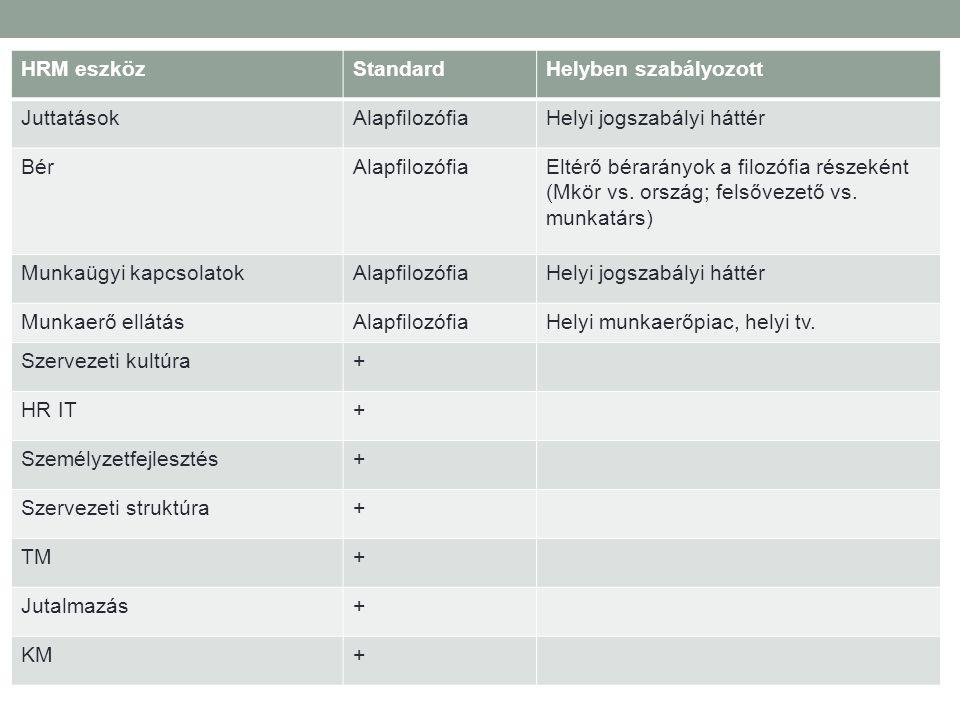 Kiküldetés előkészítése 1.Kulturális felkészítés 2.Nyelvképzés 3.Mentor (helyi / anyaországbeli) kiválasztása 4.Életviteli tanácsadás 5.Áttelepülés előkészítése és támogatása (költöztetés, lakásbérlés, háziállat, nemzetközi jogosítvány)