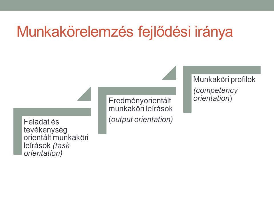 Munkakörelemzés fejlődési iránya Feladat és tevékenység orientált munkaköri leírások (task orientation) Eredményorientált munkaköri leírások (output orientation) Munkaköri profilok (competency orientation)
