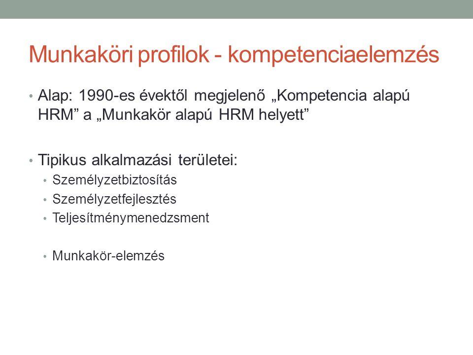 """Munkaköri profilok - kompetenciaelemzés • Alap: 1990-es évektől megjelenő """"Kompetencia alapú HRM a """"Munkakör alapú HRM helyett • Tipikus alkalmazási területei: • Személyzetbiztosítás • Személyzetfejlesztés • Teljesítménymenedzsment • Munkakör-elemzés"""