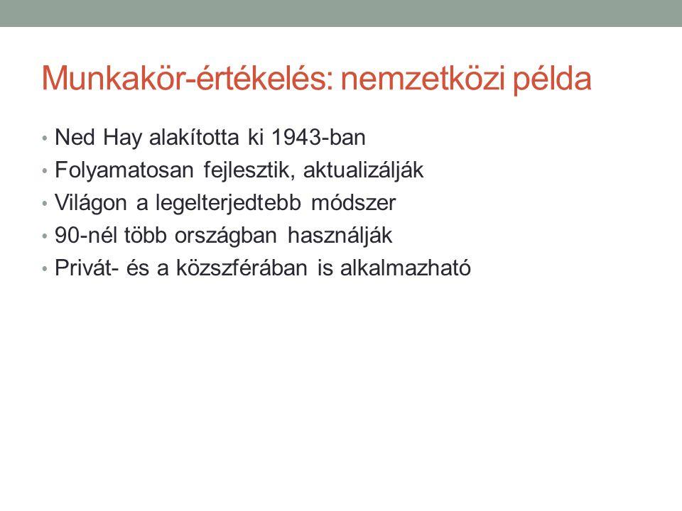 Munkakör-értékelés: nemzetközi példa • Ned Hay alakította ki 1943-ban • Folyamatosan fejlesztik, aktualizálják • Világon a legelterjedtebb módszer • 90-nél több országban használják • Privát- és a közszférában is alkalmazható