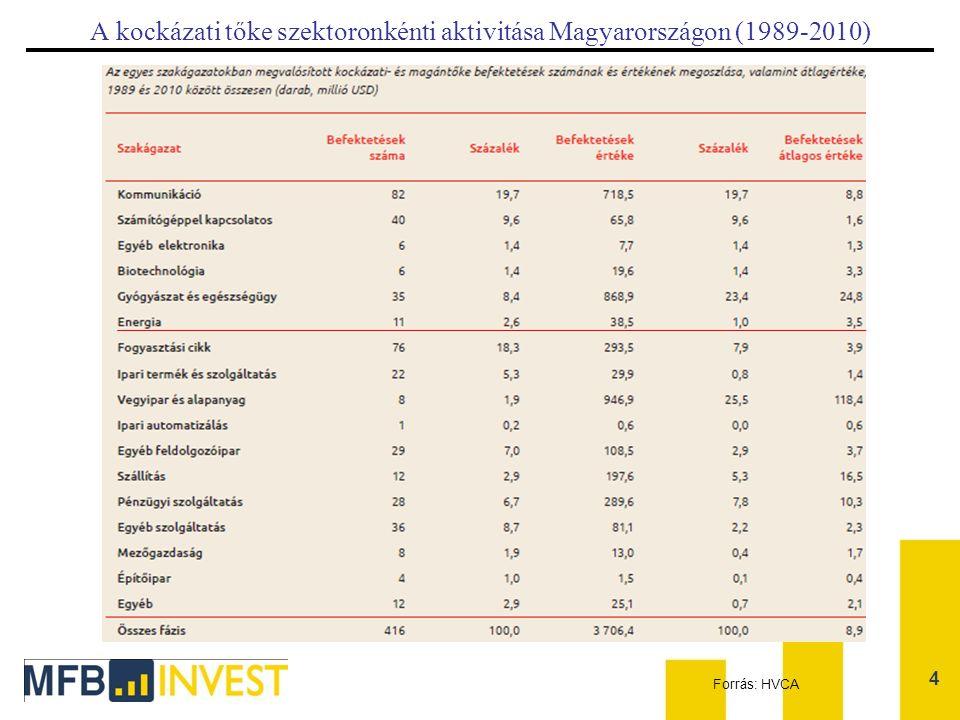 A kockázati tőke szektoronkénti aktivitása Magyarországon (1989-2010) 4 Forrás: HVCA