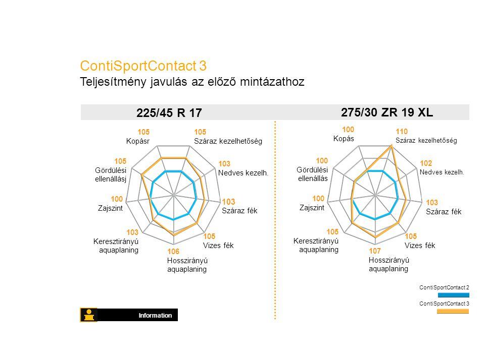 ContiSportContact 3 Teljesítmény javulás az előző mintázathoz Information ContiSportContact 2 ContiSportContact 3 103 Száraz fék 103 Keresztirányú aquaplaning 105 Száraz kezelhetőség 100 Zajszint 106 Hosszirányú aquaplaning 105 Vizes fék 103 Nedves kezelh.