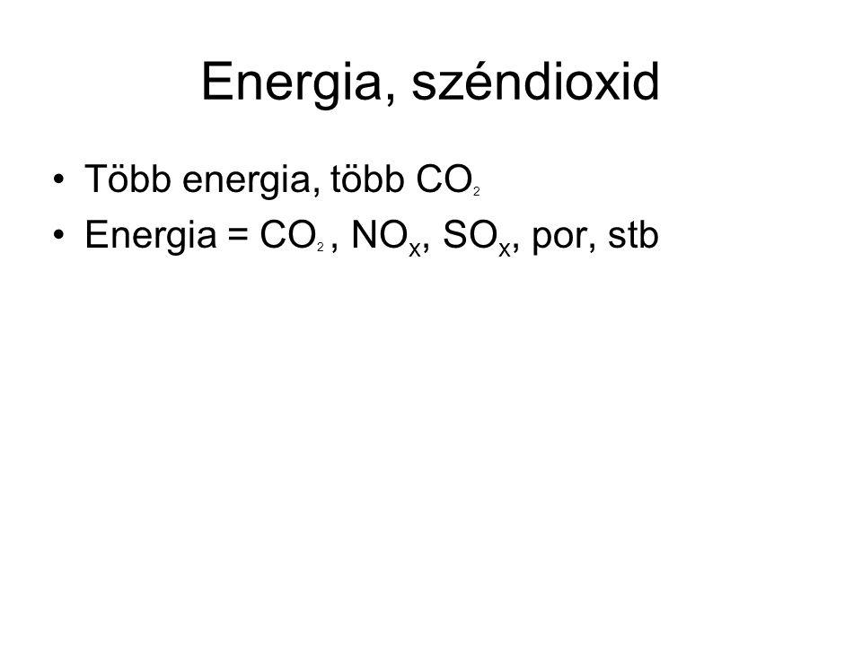 Energia, széndioxid •Több energia, több CO 2 •Energia = CO 2, NO x, SO x, por, stb