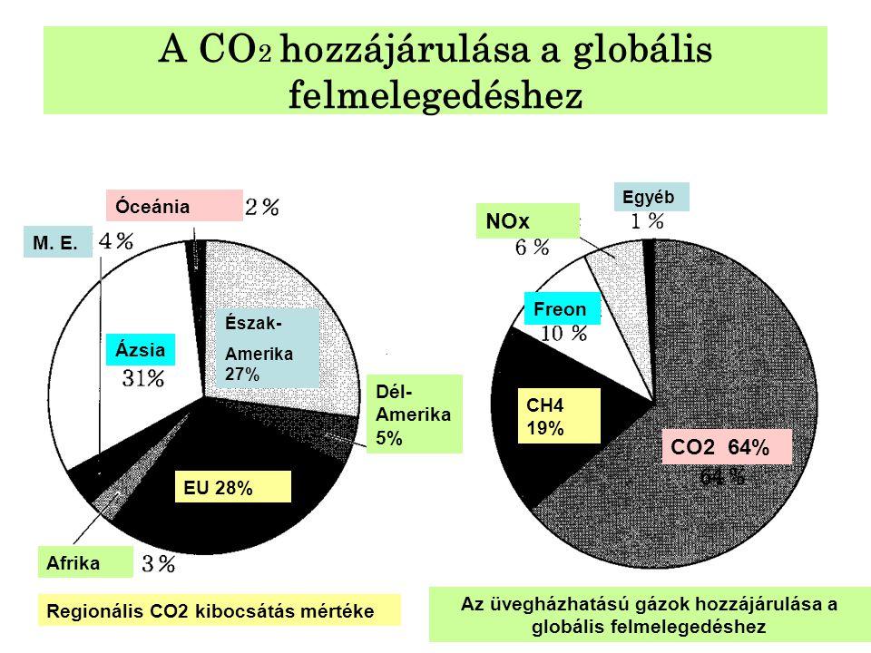 A CO 2 hozzájárulása a globális felmelegedéshez EU 28% Afrika M. E. Óceánia Ázsia Észak- Amerika 27% Dél- Amerika 5% Regionális CO2 kibocsátás mértéke
