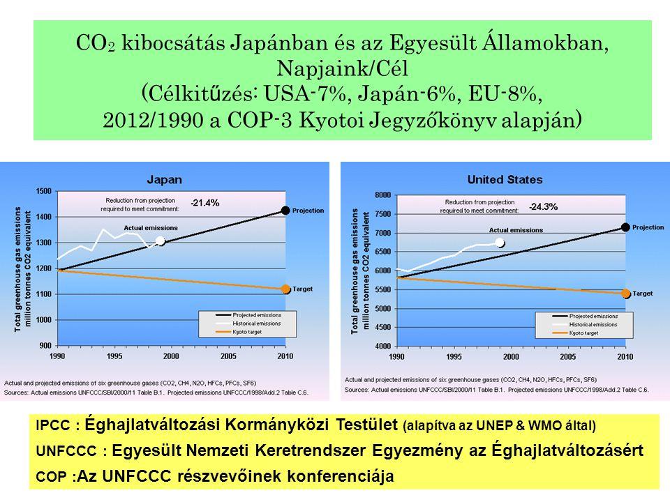 CO 2 kibocsátás Japánban és az Egyesült Államokban, Napjaink/Cél (Célkit ű zés: USA-7%, Japán-6%, EU-8%, 2012/1990 a COP-3 Kyotoi Jegyzőkönyv alapján)