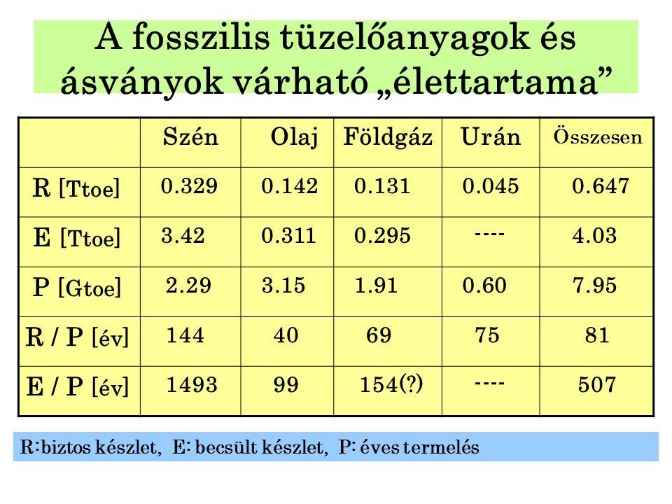 """A fosszilis tüzelőanyagok és ásványok várható """"élettartama"""" Szén OlajFöldgázUrán Összesen R [Ttoe] 0.329 0.142 0.131 0.045 0.647 E [Ttoe] 3.42 0.311 0"""
