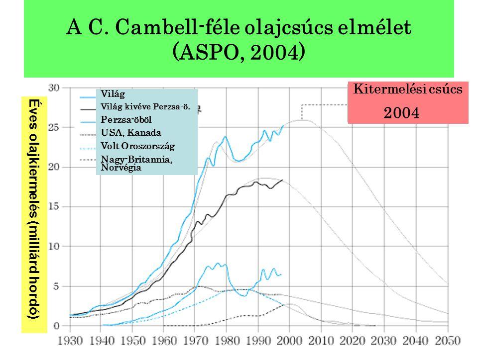 A C. Cambell-féle olajcsúcs elmélet (ASPO, 2004) Éves olajkiermelés (milliárd hordó) Kitermelési csúcs 2004 Világ Világ kivéve Perzsa-ö. Perzsa-öböl U