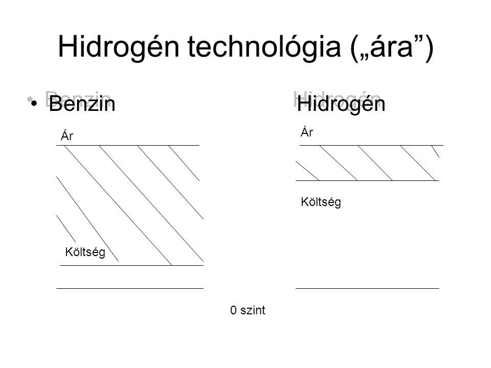 """Hidrogén technológia (""""ára"""") •Benzin Hidrogén 0 szint Költség Ár"""