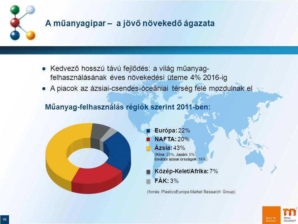 A műanyagipar – a jövő növekedő ágazata 10 ● Kedvező hosszú távú fejlődés: a világ műanyag- felhasználásának éves növekedési üteme 4% 2016-ig ● A piacok az ázsiai-csendes-óceániai térség felé mozdulnak el Ázsia: 43% ( Kína: 23%, Japán: 5%, további ázsiai országok: 16%) Európa: 22% NAFTA: 20% Közép-Kelet/Afrika: 7% FÁK: 3% Műanyag-felhasználás régiók szerint 2011-ben: (forrás: PlasticsEurope Market Research Group)