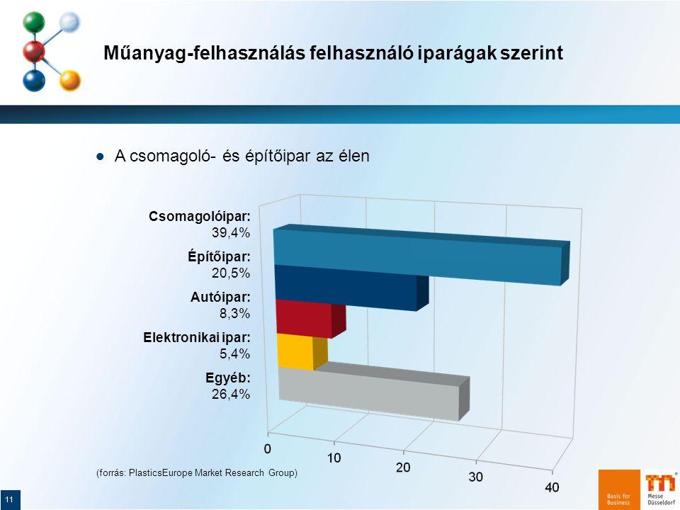Műanyag-felhasználás felhasználó iparágak szerint 11 ● A csomagoló- és építőipar az élen Csomagolóipar: 39,4% Építőipar: 20,5% Autóipar: 8,3% Elektronikai ipar: 5,4% Egyéb: 26,4% (forrás: PlasticsEurope Market Research Group)