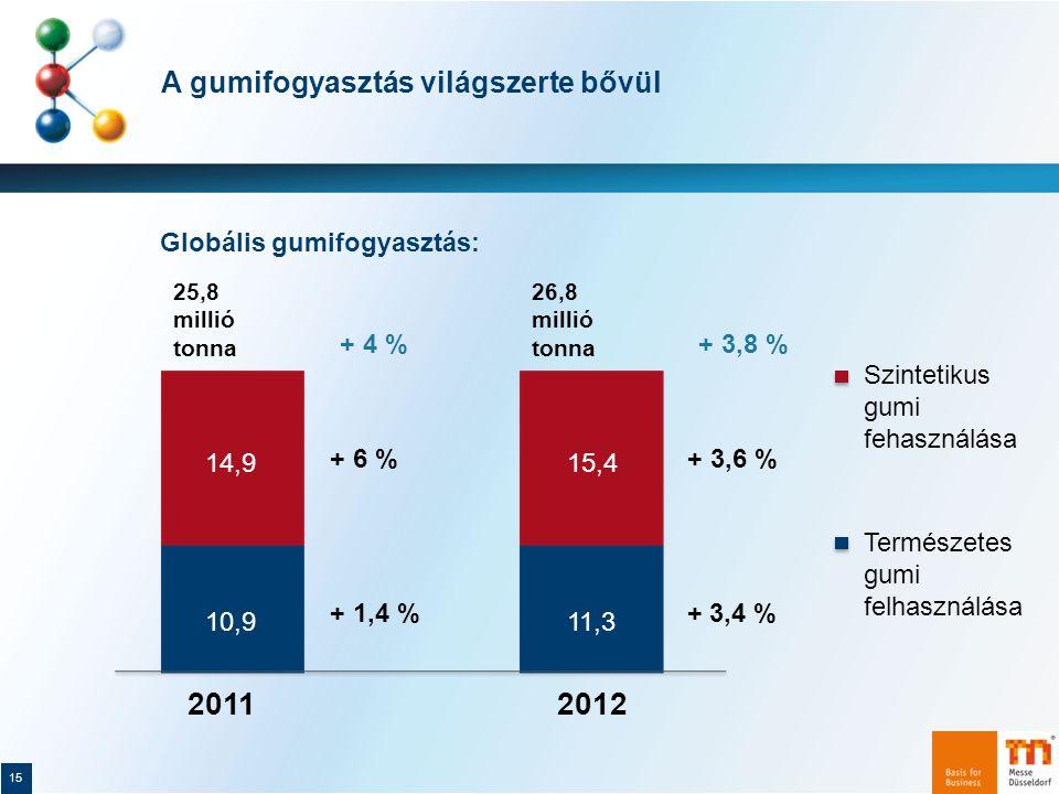 A gumifogyasztás világszerte bővül 15 Globális gumifogyasztás: 25,8 millió tonna 26,8 millió tonna + 4 %+ 3,8 % 10,911,3 14,915,4 Természetes gumi felhasználása Szintetikus gumi fehasználása 20122011 + 1,4 % + 6 % + 3,4 % + 3,6 %