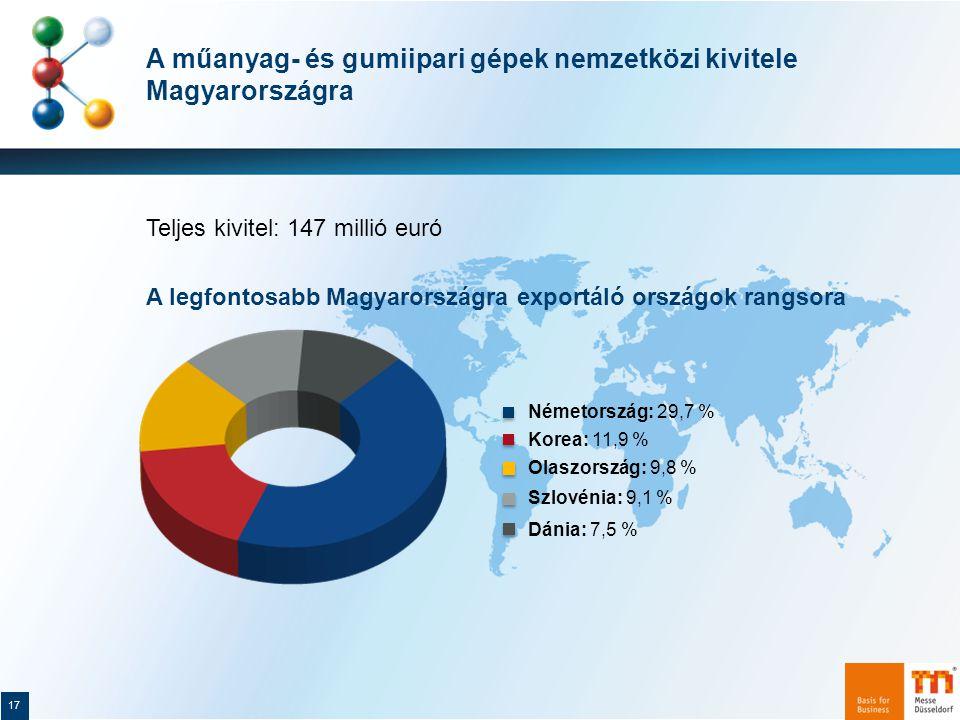 A műanyag- és gumiipari gépek nemzetközi kivitele Magyarországra Teljes kivitel: 147 millió euró A legfontosabb Magyarországra exportáló országok rangsora 17 Olaszország: 9,8 % Németország: 29,7 % Korea: 11,9 % Szlovénia: 9,1 % Dánia: 7,5 %