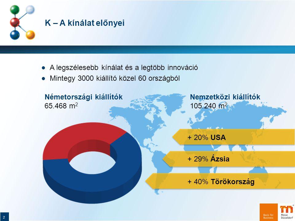 K – A kínálat előnyei ● A legszélesebb kínálat és a legtöbb innováció ● Mintegy 3000 kiállító közel 60 országból Németországi kiállítók 65.468 m 2 Nemzetközi kiállítók 105.240 m 2 + 20% USA + 29% Ázsia + 40% Törökország 2