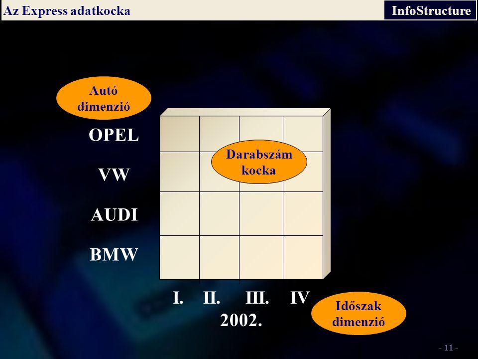 InfoStructure - 11 - Az Express adatkocka OPEL I. II.