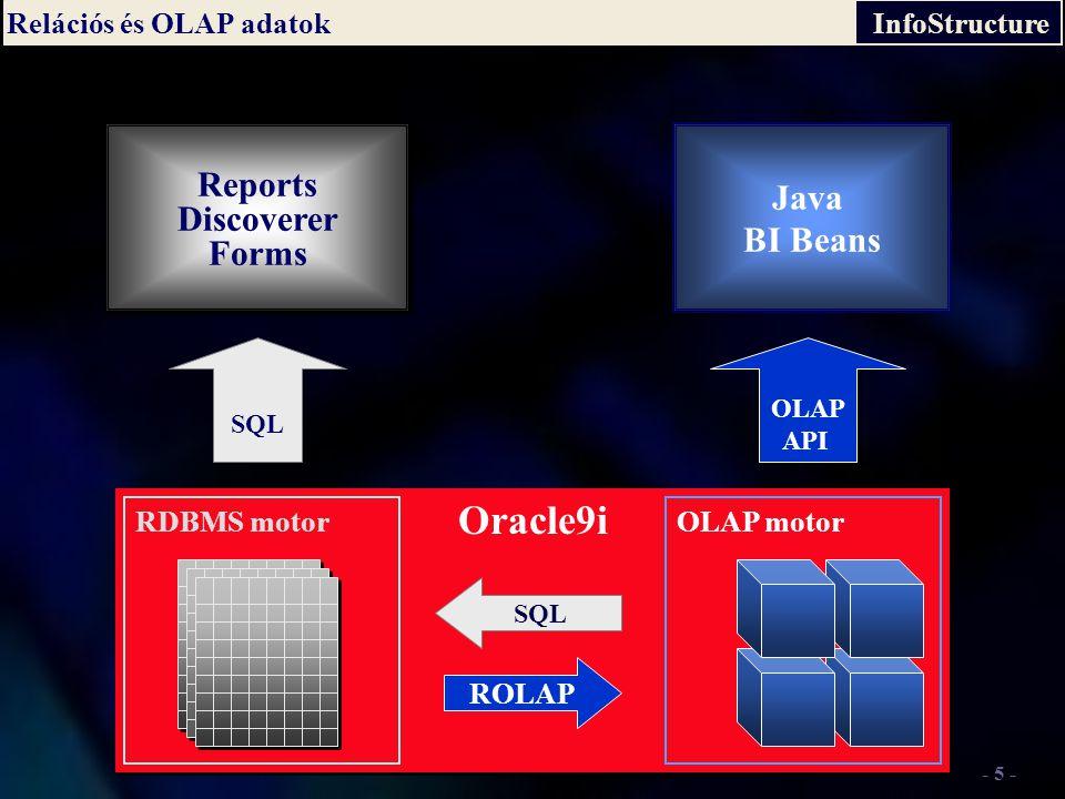 InfoStructure - 5 - Relációs és OLAP adatok Java Express 4GI Java BI Beans Oracle9i SQL ROLAP SQL Reports Discoverer Forms Reports Discoverer Forms OLAP API OLAP motorRDBMS motor