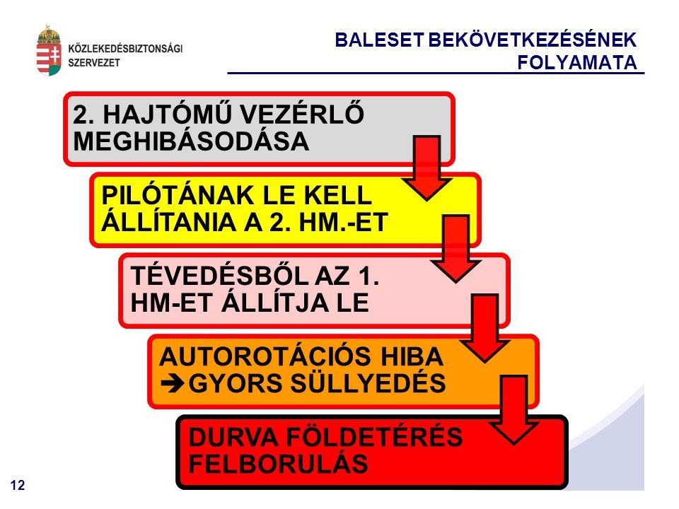 12 BALESET BEKÖVETKEZÉSÉNEK FOLYAMATA 2.