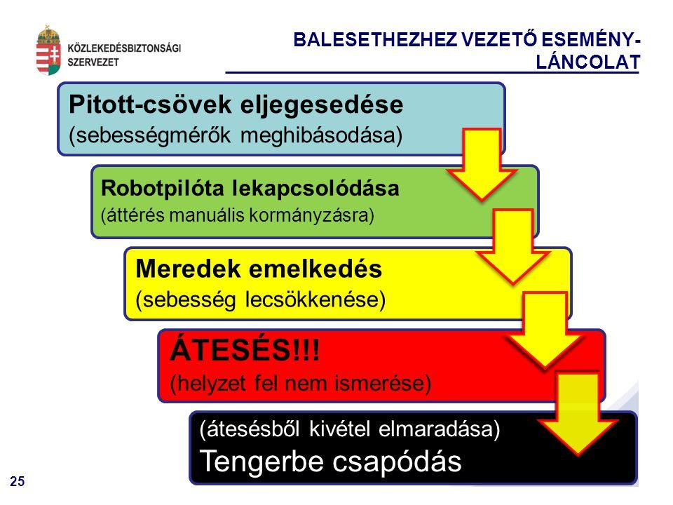 25 BALESETHEZHEZ VEZETŐ ESEMÉNY- LÁNCOLAT Pitott-csövek eljegesedése (sebességmérők meghibásodása) Robotpilóta lekapcsolódása (áttérés manuális kormányzásra) Meredek emelkedés (sebesség lecsökkenése) ÁTESÉS!!.