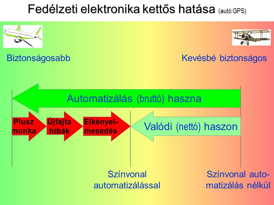 26 Fedélzeti elektronika kettős hatása (autó GPS) BiztonságosabbKevésbé biztonságos Automatizálás (bruttó) haszna Plusz munka Újfajta hibák Elkényel- mesedés Valódi (nettó) haszon Színvonal auto- matizálás nélkül Színvonal automatizálással