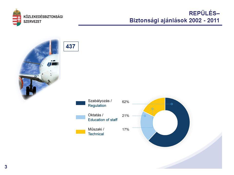 3 REPÜLÉS– Biztonsági ajánlások 2002 - 2011 437